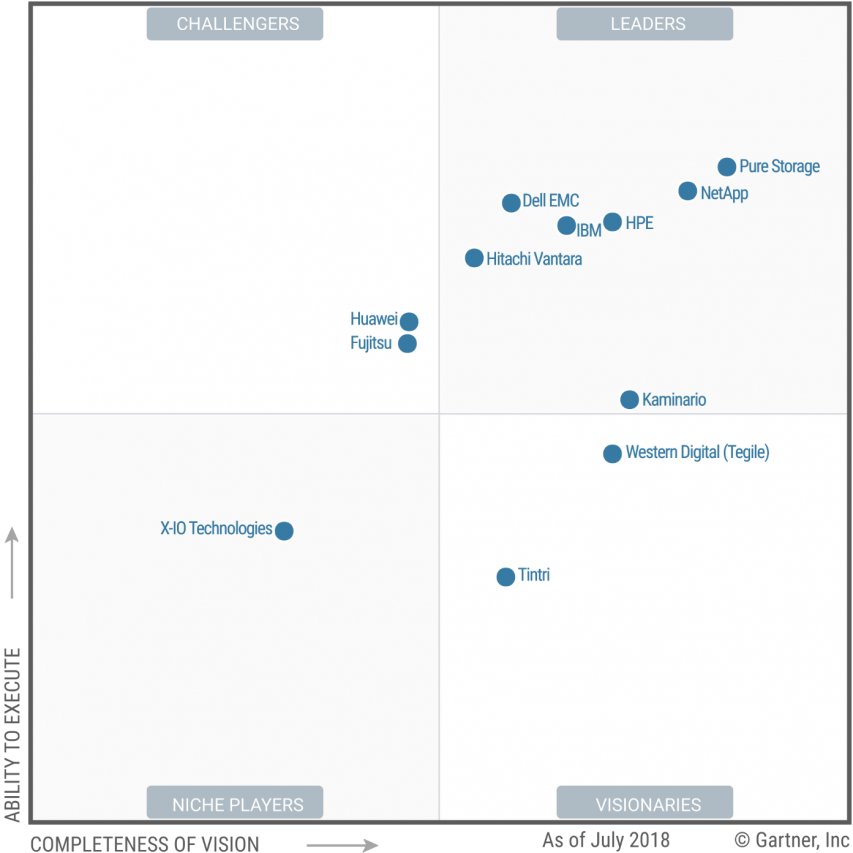 Gartner Reprint - Minneapolis Cloud Services and Managed