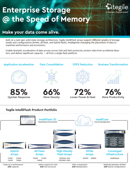 introduction-to-tegile